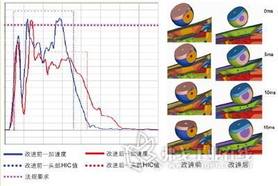 发动机前罩板铰链机构的CAE优化设计高清图片