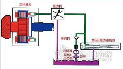 压力蓄能器(右侧)改善了工作机构(左侧)片式磨擦离合器的工作图片