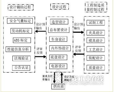 调节汽车维修质量纠纷流程图