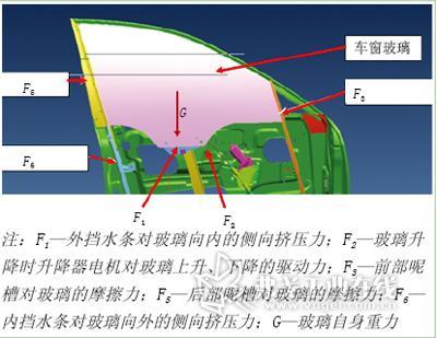 玻璃升降系统改进探讨