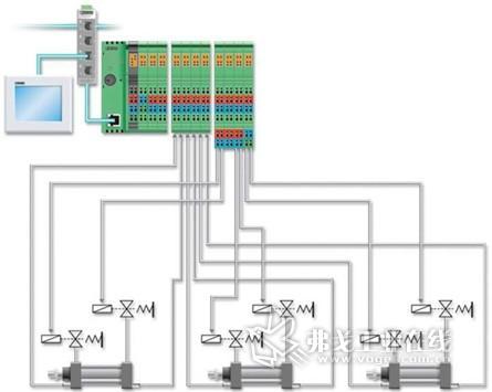 某标准机床的自动化概念举例