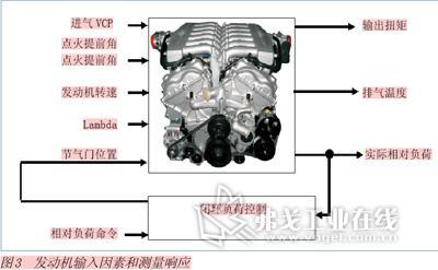 >> 文章内容 >> 发动机标定工具介绍  发动机标定工程师是做什么的?