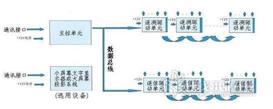 系统结构   l系统结构图   接收后台系统(或计算机在线模拟系统)传输