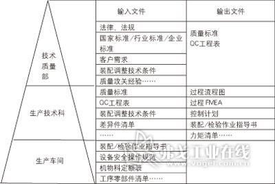 质量管理体系结构图