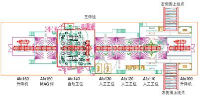 另外,5台滚床,上线升降机和下线升降机构成一个连续,自动的车身输送线