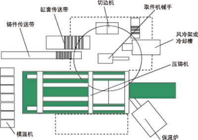 铸件生产流程图示