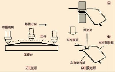 电子束焊接与激光焊接的比较