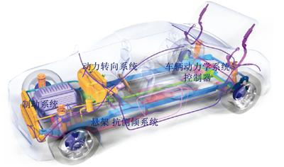 车辆系统动力学主要研究车辆行驶过程中受到的