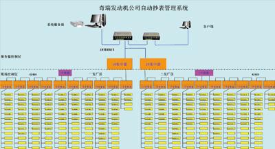 远程自动抄表管理系统的应用