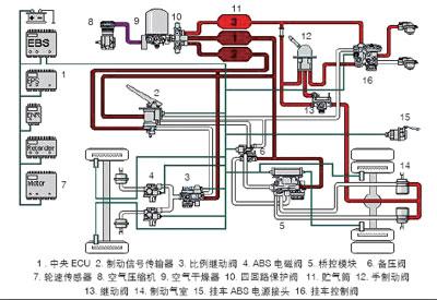 新一代ebs电子制动控制系统及扩展功能-ai汽车网