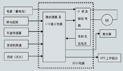 h桥及驱动电路,电机电流和电压信号采集电路构成了电子控制单元即ecu.