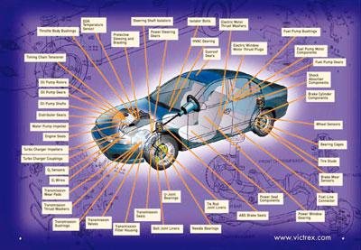 聚合材料于汽车零部件的应用