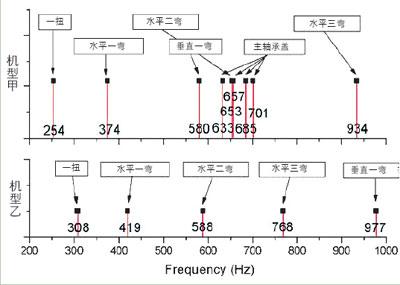 >>发动机整机振动及结构噪声模拟     图1是两台相似六缸四冲程柴油机