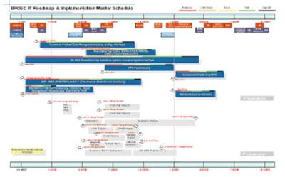 汽车保养项目流程图