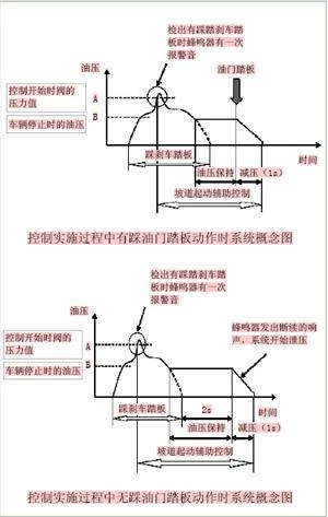 系统控制过程的概念图