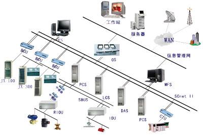 300x dcs系统网络结构示意图.