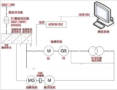 双闭环逆变系统结构图