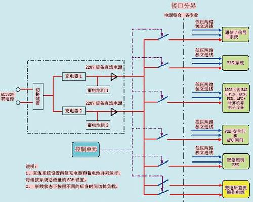 高频开关电源模块; 地铁机场线