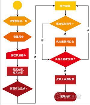 蛣2 上煤顺序启停控制流程图