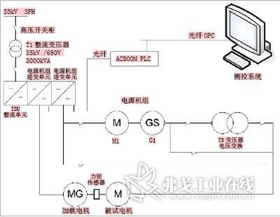 电机控制电力传动系统稳定运行条件; (3)用电路单线图形式直观表示