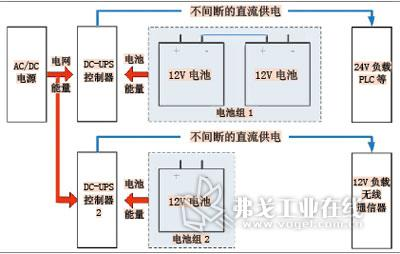 图2 常规的dc-ups解决方案