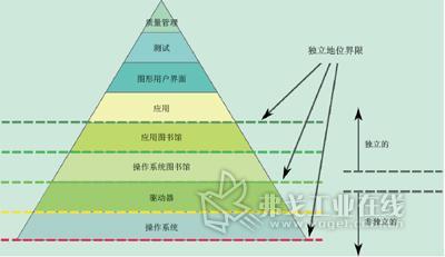"""利用""""独立地位金字塔""""可表示某企业各种不同的知识领域"""