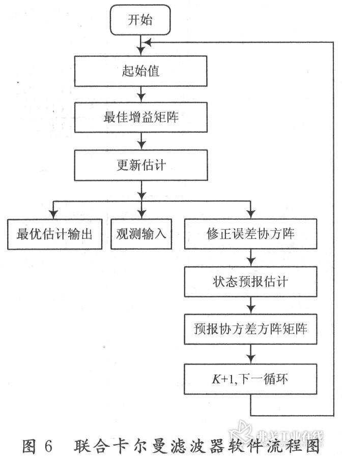 联合卡尔曼滤波器的软件流程图