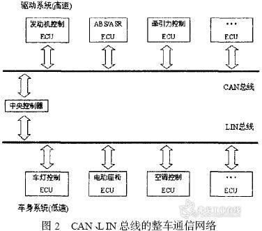 基于can/lin总线的汽车通信网络设计