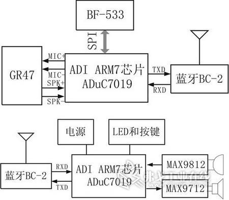 汽车尾灯控制电路设计框图