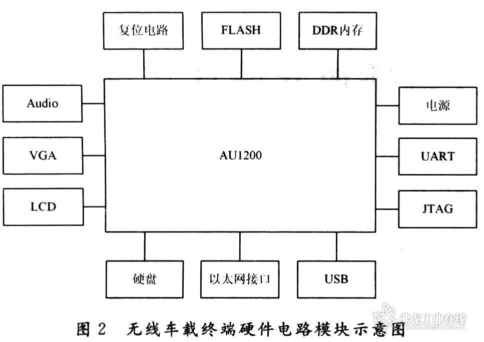 Engine,硬件解码主要采用AU1200的板载硬件设备MAE(Media AccelerationEngine)。    (1)MAI:是一个流媒体的架构,用于对多媒体的管理。MAI由视频解码的元素库构成,包括用于多媒体文件的读取解析、解复用、解码等工作的元素库。 MAI Engine会接收由输入设备输入的媒体信息,根据多媒体文件的类型连接MAI相应的解码算法文件处理该媒体流,并将其输出到视频或音频设备。 MAIEngine对媒体流的控制主要包括以下几个方面: 预览媒体流以确定格式; 载入并连接所需的