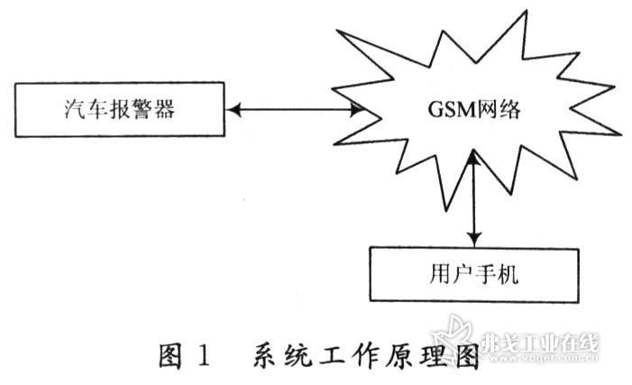 基于gsm网络汽车报警系统设计