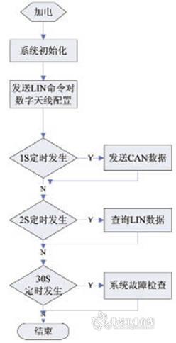 射频数字天线流程图