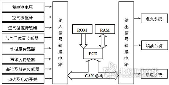 基于can总线的汽车发动机智能电子控制器研究