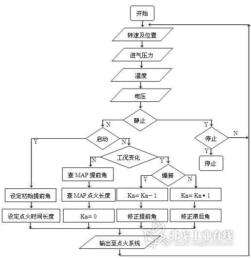 点火提前角控制程序流程图