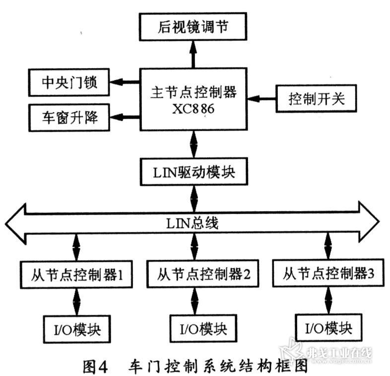车门控制系统的结构框图