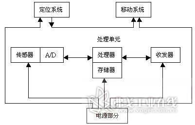 无线传感器网络在车位控制中的应用-ai汽车网