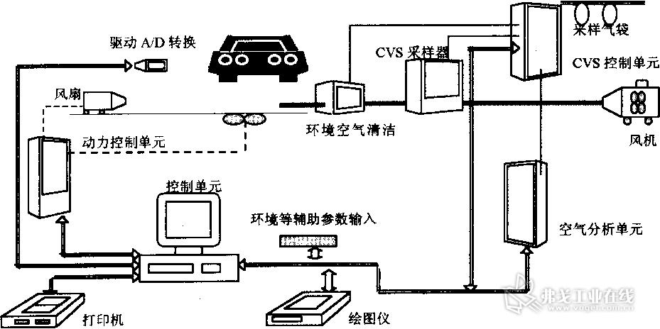 蛣2 汽车尾气检测系统示意图