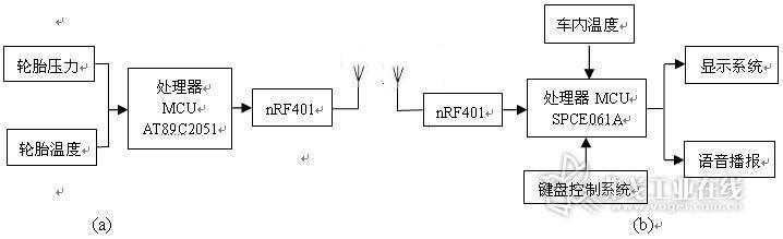 汽车电路原理框图