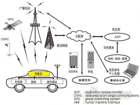 汽车多媒体全球导航仪从