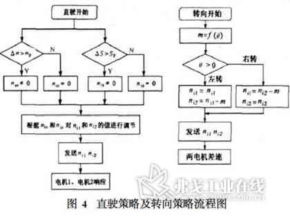 直驶和转向的控制流程图