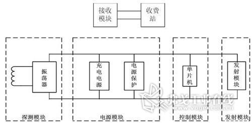 感应线圈式车辆检测器原理框图
