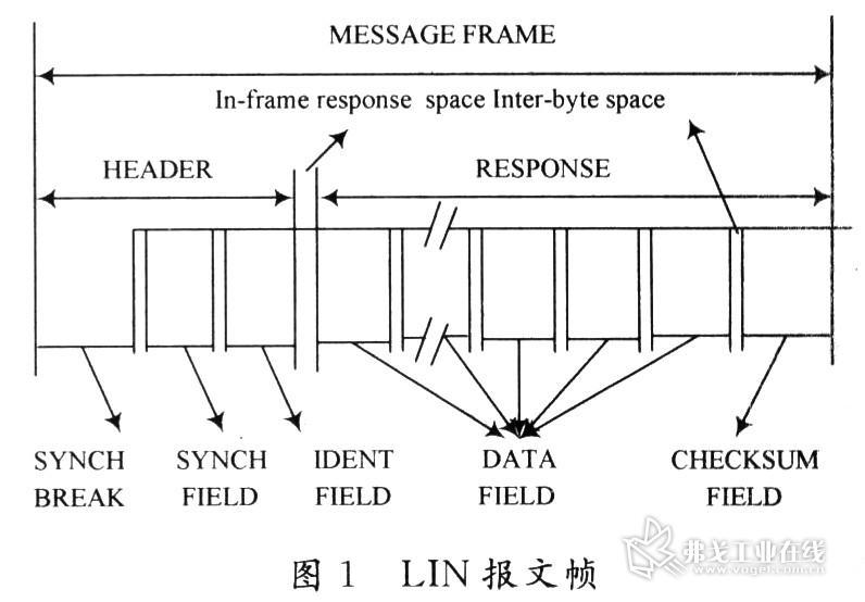 控制车灯负载动作,并采集由驱动芯片反馈的车灯故障信息,通过lin总线