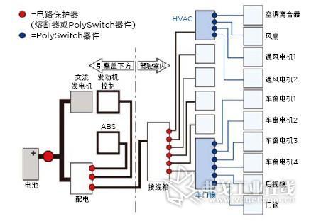 局部分布式汽车线束架构的细节