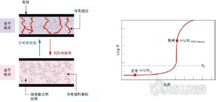 PolySwitch通过从低阻状态转变为高阻状态来响应过流或过温条件