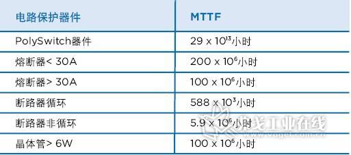 电信应用中电路保护器件的MTTF比较