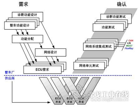 汽车产品设计开发流程