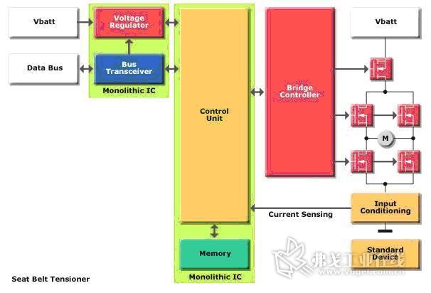 技术 材料 >>汽车安全系统简介与技术分析     预拉紧安全带(seat