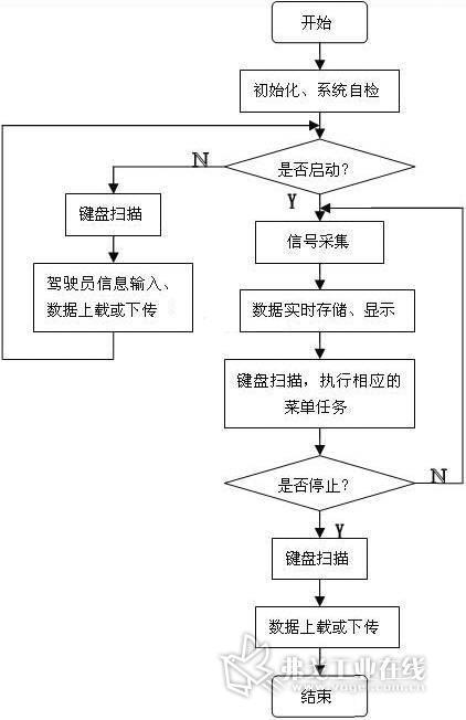 该系统的主程序流程图如图2所示.   汽车行驶记录仪有两种工作状态.