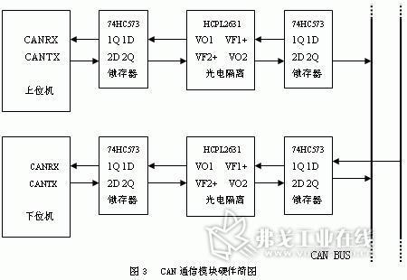 〇 执行can协议:can1.2 can2.0a can2.0b. 〇 标准和扩展数据模式.