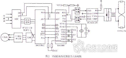 can总线下的燃料电池汽车空调控制节点